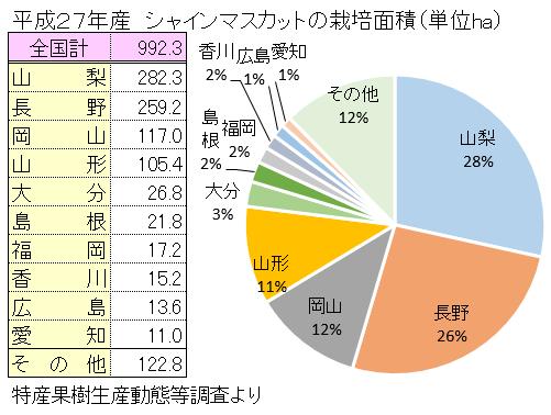 量 収穫 ランキング の ぶどう 【2020年】ぶどうの生産量ランキング!日本ではどの県が多い?